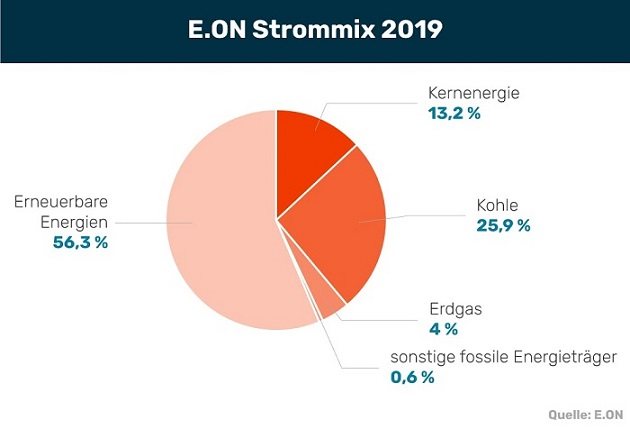E.ON Strom im Mix