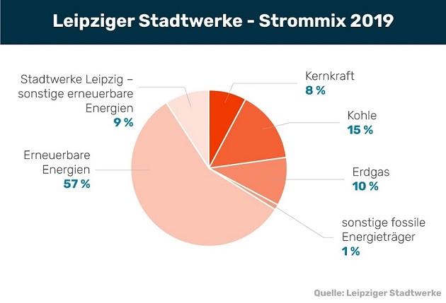 Stadtwerke Leipzig Strom Preise Preisvergleich De
